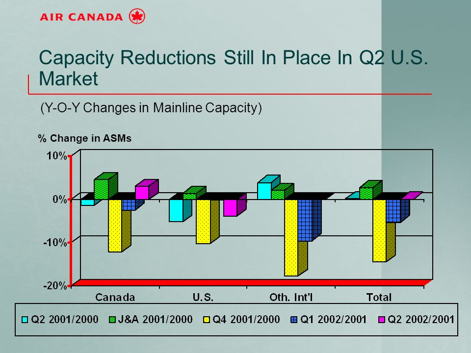 Capacity Reductions Still In Place In Q2 U.S.