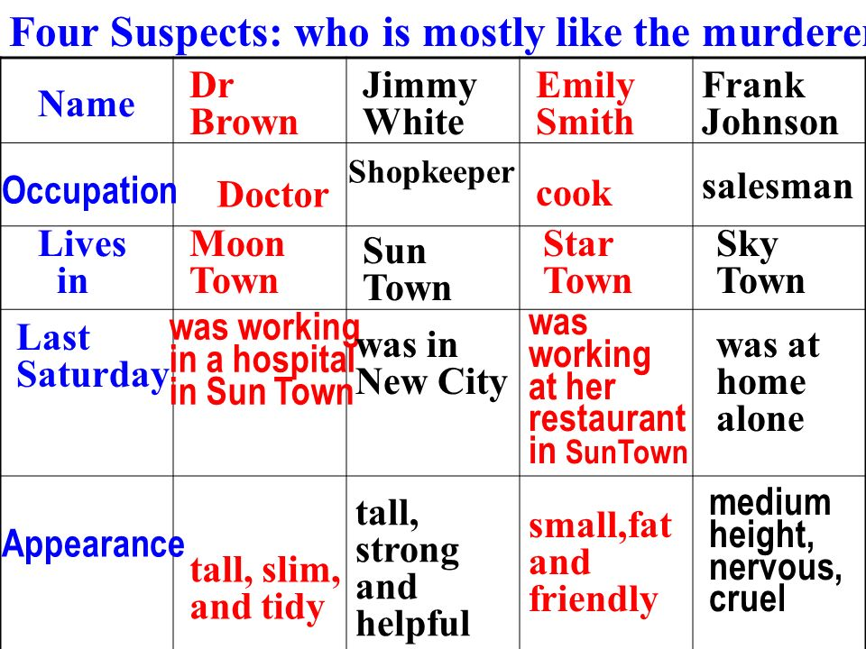 Name Dr Brown Occupation Lives in Last Saturday Appearance Doctor Jimmy White Emily Smith Frank Johnson Shopkeeper cook salesman Moon Town Sun Town St