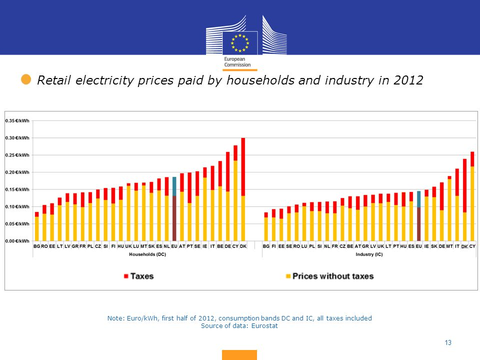 13 Retail electricity prices paid by households and industry in 2012 Note: Euro/kWh, first half of 2012, consumption bands DC and IC, all taxes includ