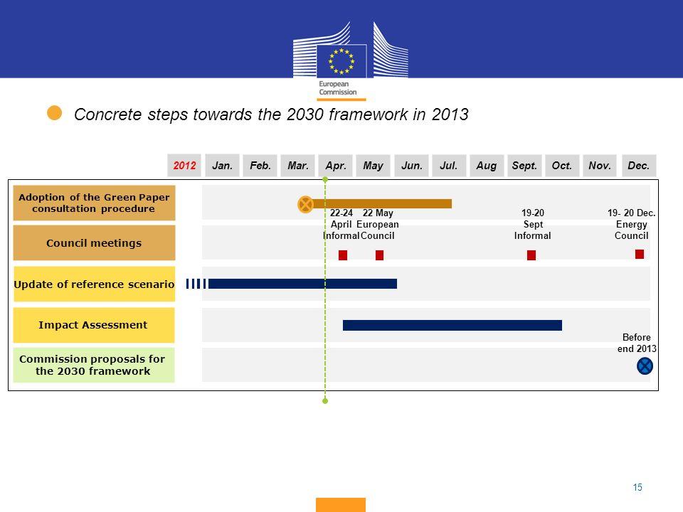15 Impact Assessment Jan. Commission proposals for the 2030 framework Feb.Mar.Apr.Jun.Jul.AugSept.Oct.Nov.Dec.May 22-24 April Informal 22 May European