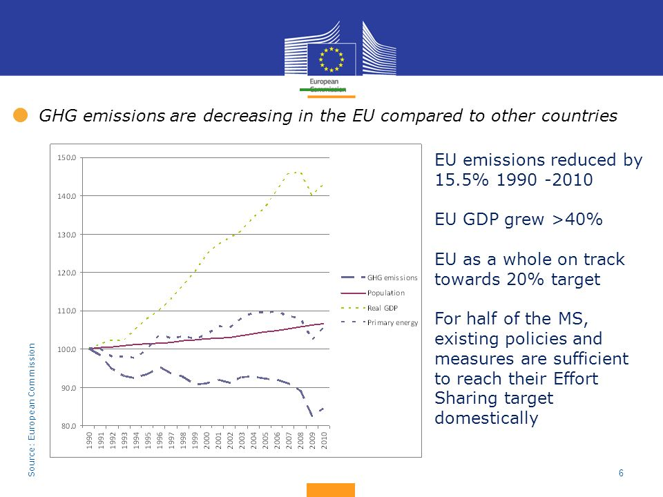 6 EU emissions reduced by 15.5% 1990 -2010 EU GDP grew >40% EU as a whole on track towards 20% target For half of the MS, existing policies and measur