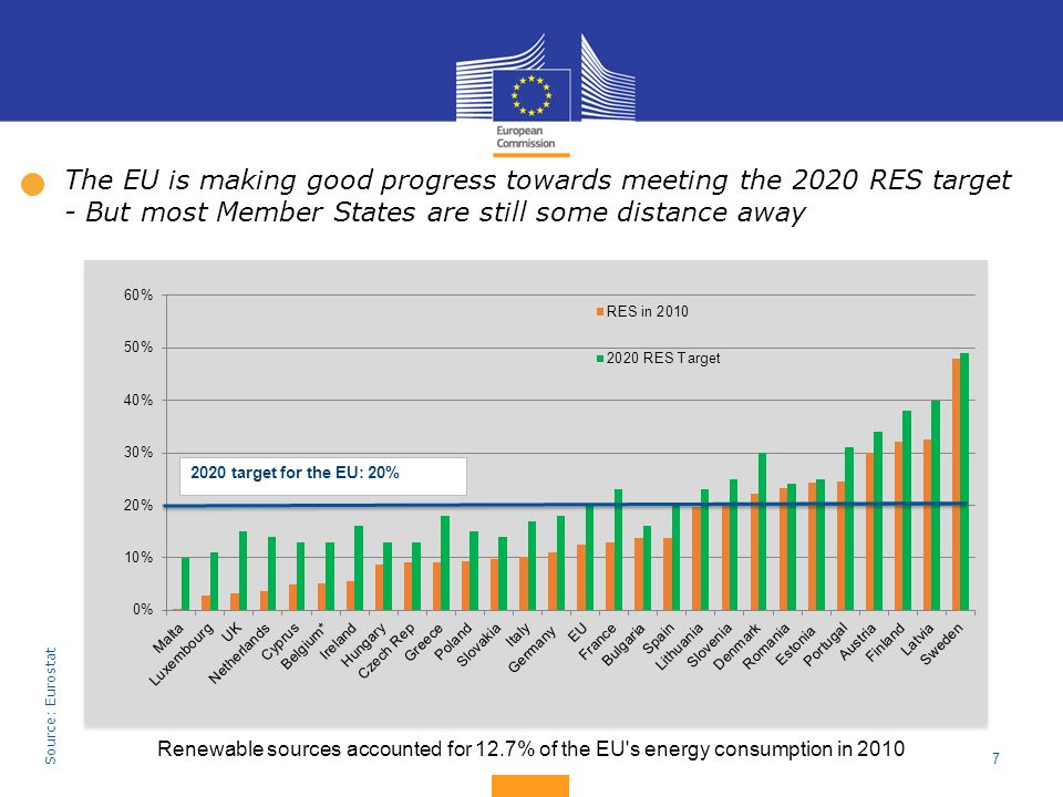 7 The EU is making good progress towards meeting the 2020 RES target - But most Member States are still some distance away Renewable sources accounted
