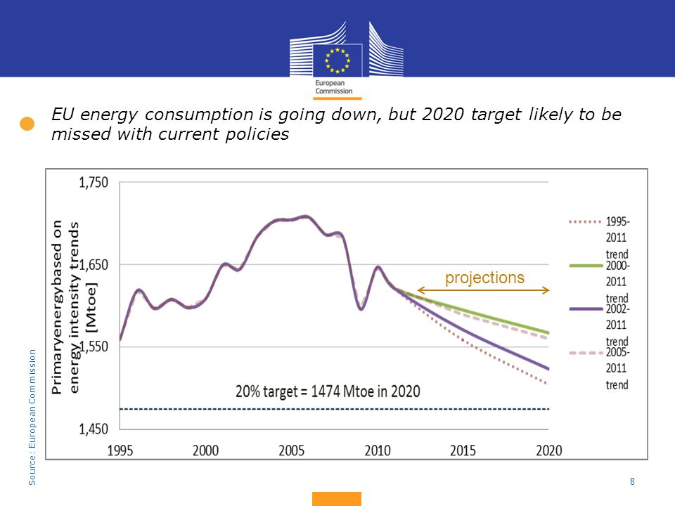8 EU energy consumption is going down, but 2020 target likely to be missed with current policies projections Source: European Commission