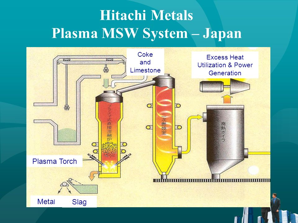 Hitachi Metals Plasma MSW System – Japan Plasma Torch Meta l Coke and Limestone Slag Excess Heat Utilization & Power Generation