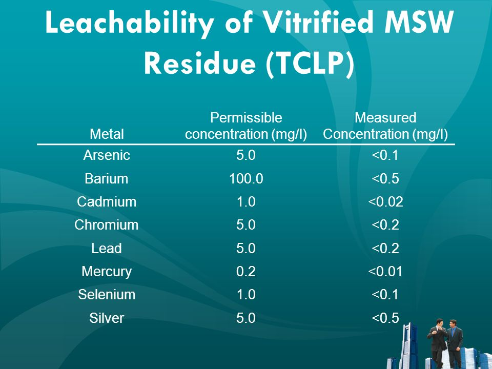 Leachability of Vitrified MSW Residue (TCLP) Metal Permissible concentration (mg/l) Measured Concentration (mg/l) Arsenic5.0<0.1 Barium100.0<0.5 Cadmi