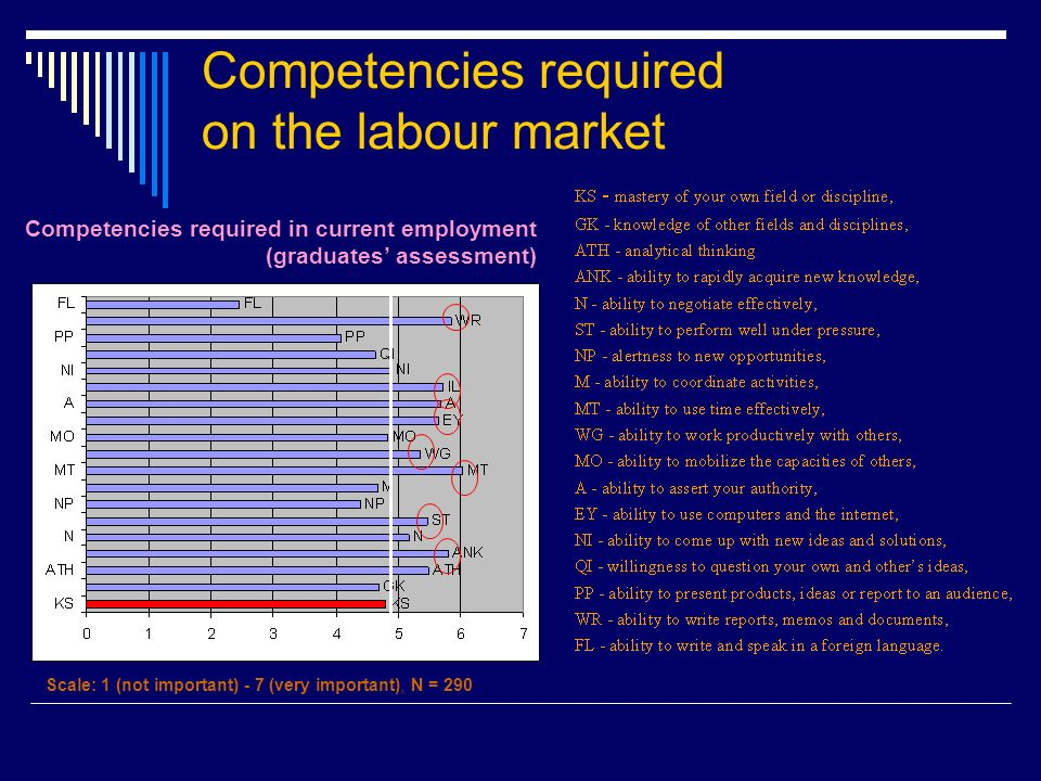 Competencies required on the labour market Competencies required in current employment (graduates assessment) Scale: 1 (not important) - 7 (very important), N = 290