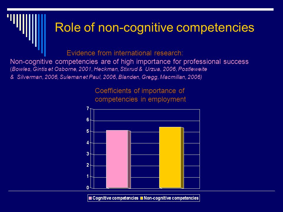 Role of non-cognitive competencies Evidence from international research: Non-cognitive competencies are of high importance for professional success (Bowles, Gintis et Osborne, 2001, Heckman, Stixrud & Urzua, 2006, Postleweite & Silverman, 2006, Suleman et Paul, 2006, Blanden, Gregg, Macmillan, 2006) Coefficients of importance of competencies in employment