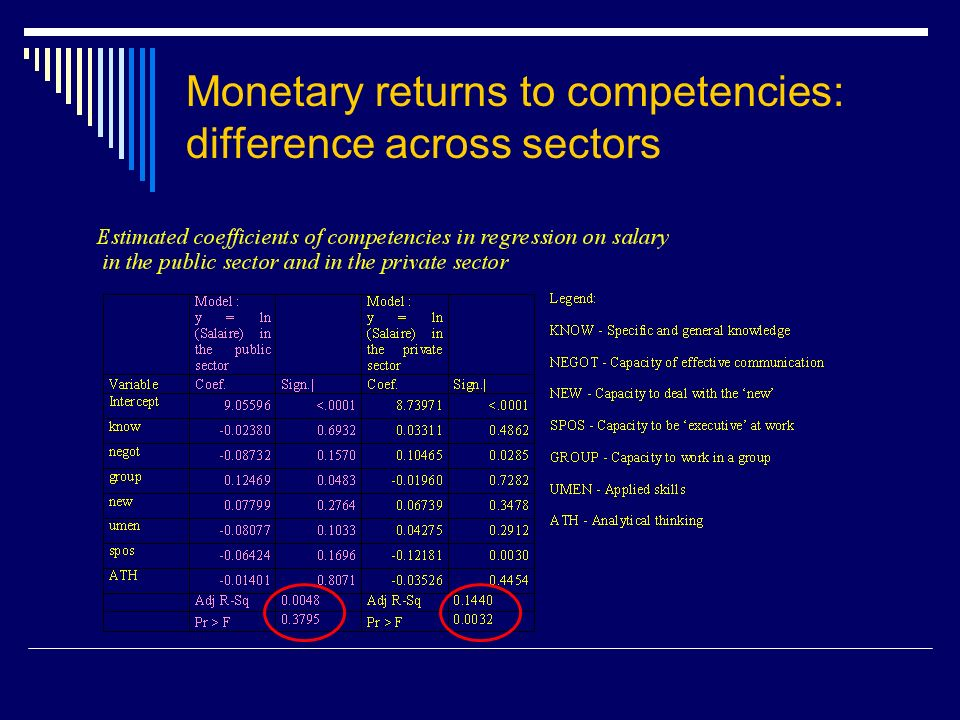 Monetary returns to competencies: difference across sectors