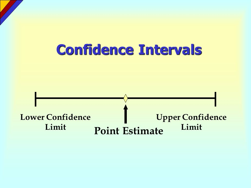 Confidence Intervals Point Estimate Lower Confidence Limit Upper Confidence Limit