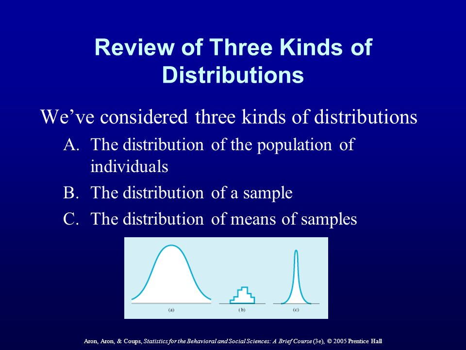 Aron, Aron, & Coups, Statistics for the Behavioral and Social Sciences: A Brief Course (3e), © 2005 Prentice Hall Review of Three Kinds of Distributions Weve considered three kinds of distributions A.The distribution of the population of individuals B.The distribution of a sample C.The distribution of means of samples