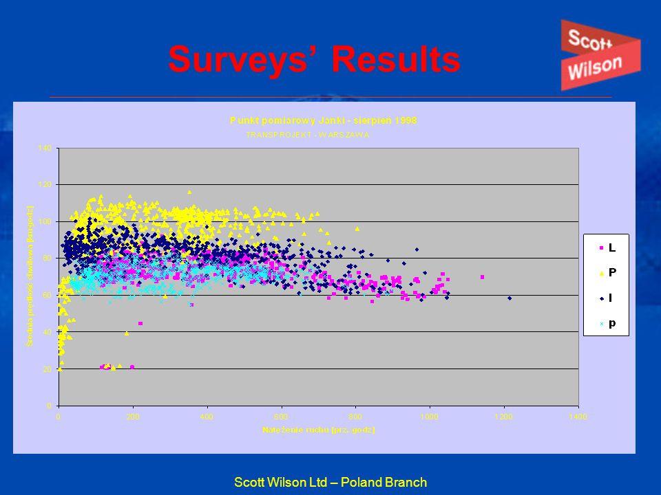 Scott Wilson Ltd – Poland Branch Surveys Results