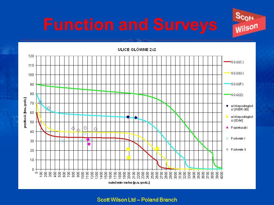 Scott Wilson Ltd – Poland Branch Function and Surveys
