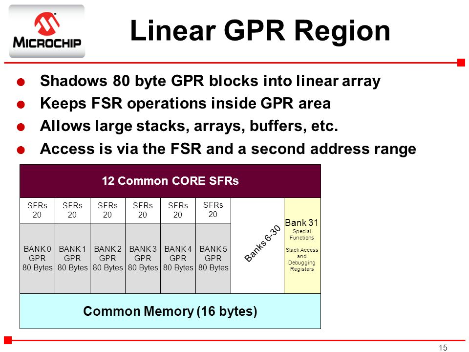 15 l Shadows 80 byte GPR blocks into linear array l Keeps FSR operations inside GPR area l Allows large stacks, arrays, buffers, etc. l Access is via