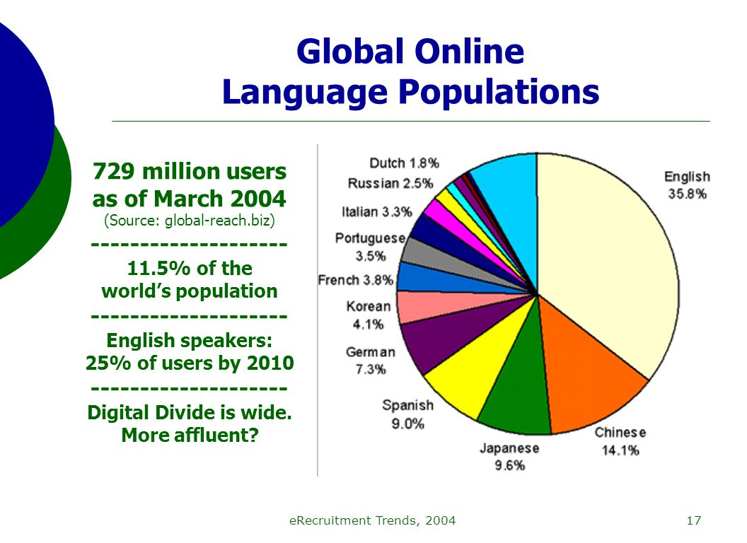 eRecruitment Trends, 200417 Global Online Language Populations 729 million users as of March 2004 (Source: global-reach.biz) -------------------- 11.5% of the worlds population -------------------- English speakers: 25% of users by 2010 -------------------- Digital Divide is wide.