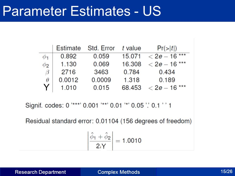 Research DepartmentComplex Methods 15/26 Parameter Estimates - US Y Y