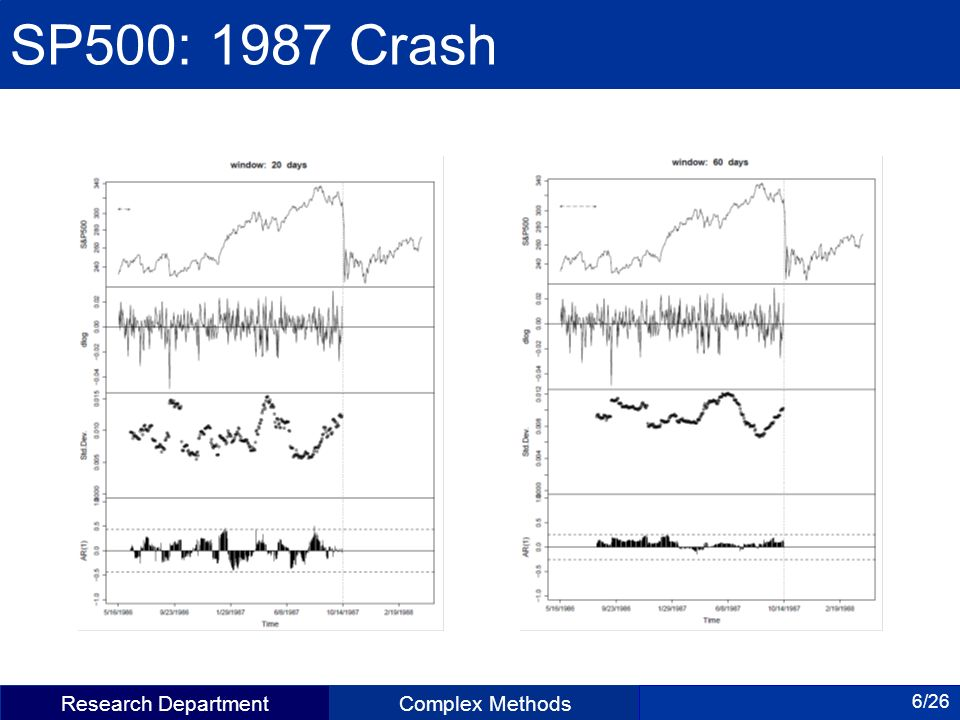 Research DepartmentComplex Methods 6/26 SP500: 1987 Crash