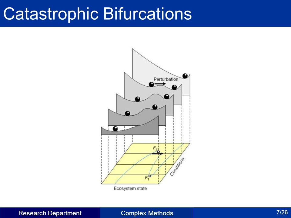 Research DepartmentComplex Methods 7/26 Catastrophic Bifurcations