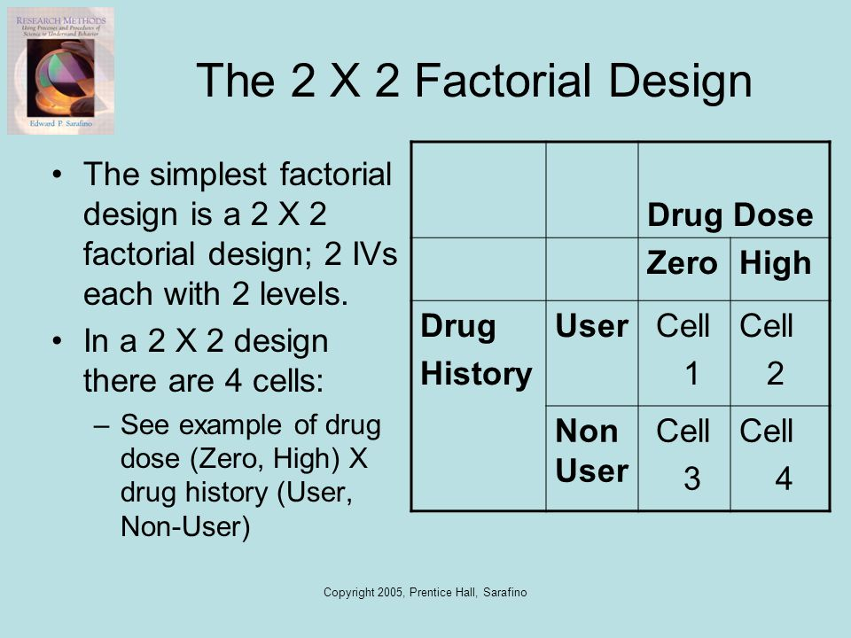 Copyright 2005, Prentice Hall, Sarafino The 2 X 2 Factorial Design The simplest factorial design is a 2 X 2 factorial design; 2 IVs each with 2 levels