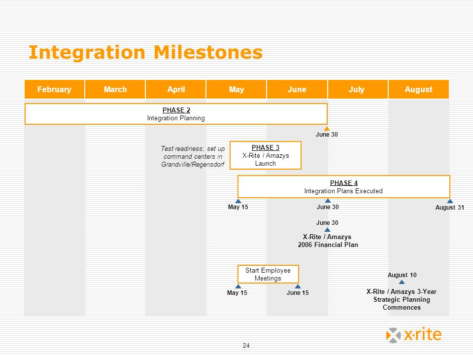24 Integration Milestones PHASE 2 Integration Planning PHASE 3 X-Rite / Amazys Launch PHASE 4 Integration Plans Executed Start Employee Meetings X-Rit