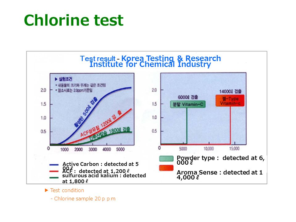Chlorine test Test result - Korea Testing & Research Institute for Chemical Industry Active Carbon : detected at 5 00 ACF detected at 1,200 sulfurous acid kalium detected at 1,800 Powder type detected at 6, 000 Aroma Sense detected at 1 4,000 Test condition - Chlorine sample 20