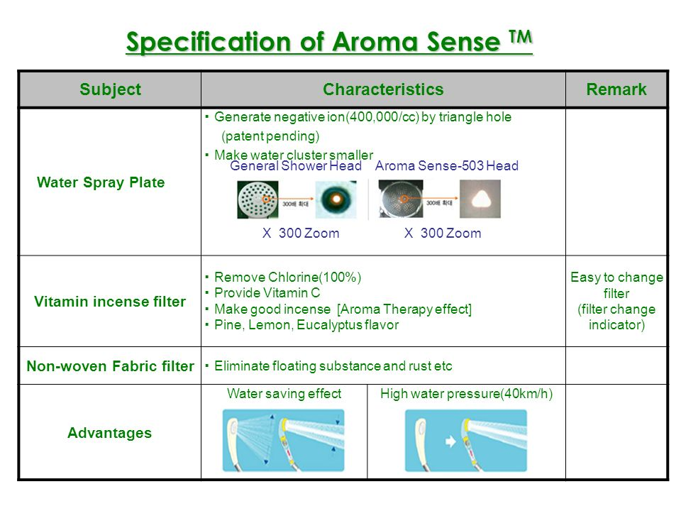 Aroma Sense General Shower unit TypeHead typeFixed or head type Filter Natural Vitamin ceramic ball, non-woven fabric Sodium Chloride sulfurous acid kalium Filter TypeGelPowder Filter life span 13,000/around 2 3month 7,000/around 20days Difference · Aroma effect · Vitamin C supply · Negative ion effect · High water pressure · Water saving · Remove Chlorine(98%) · bigger Space · Expensive · Takes 1 2 minutes to control the water temperature · Short filtering ability · Slow reaction for Chlorine · Easy oxidizing of the powder Comparison