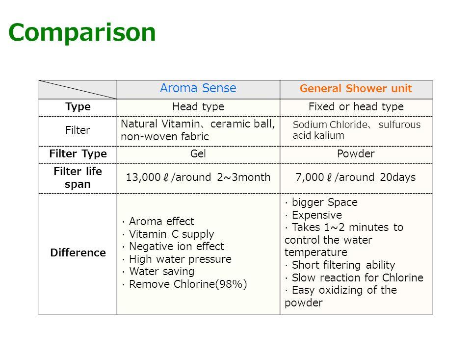 Water Saving test Water Saving test(comparison) BeforeAfter A (General Shower unit) / B (Aroma Sense) 1.