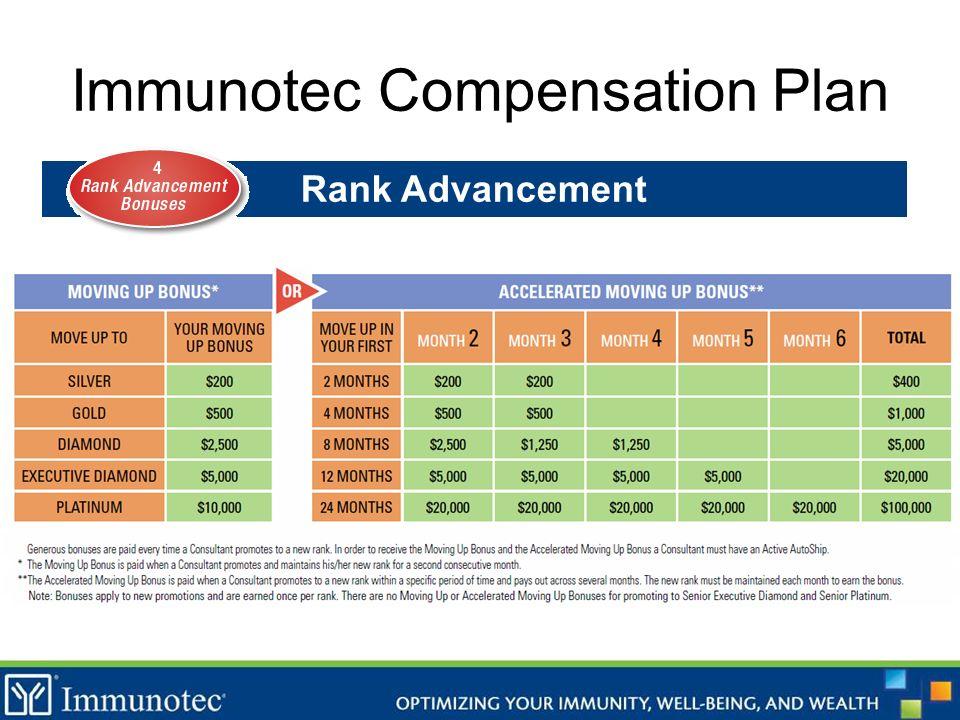 Immunotec Compensation Plan Rank Advancement