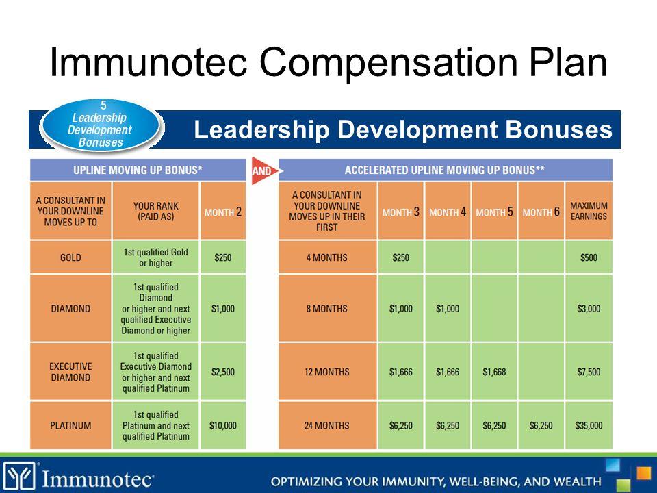 Immunotec Compensation Plan Leadership Development Bonuses
