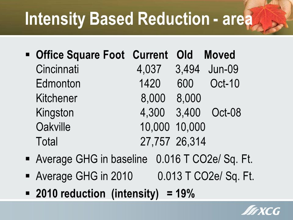 Intensity Based Reduction - area Office Square Foot Current Old Moved Cincinnati 4,037 3,494 Jun-09 Edmonton Oct-10 Kitchener 8,000 8,000 Kingston 4,300 3,400 Oct-08 Oakville 10,000 10,000 Total 27,757 26,314 Average GHG in baseline T CO2e/ Sq.