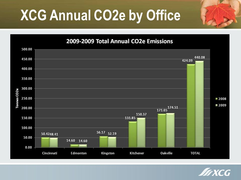 XCG Annual CO2e by Office