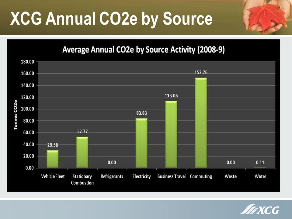 XCG Annual CO2e by Source