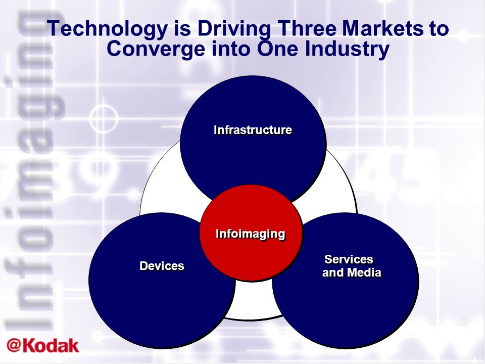 Technology is Driving Three Markets to Converge into One Industry Infrastructure Devices Services and Media Infoimaging