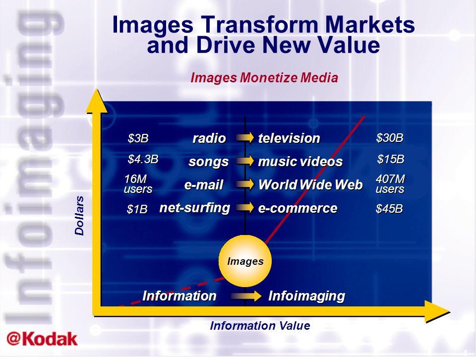 Todays Objective Infoimaging –What it is –How Kodak participates –Infoimaging announcements