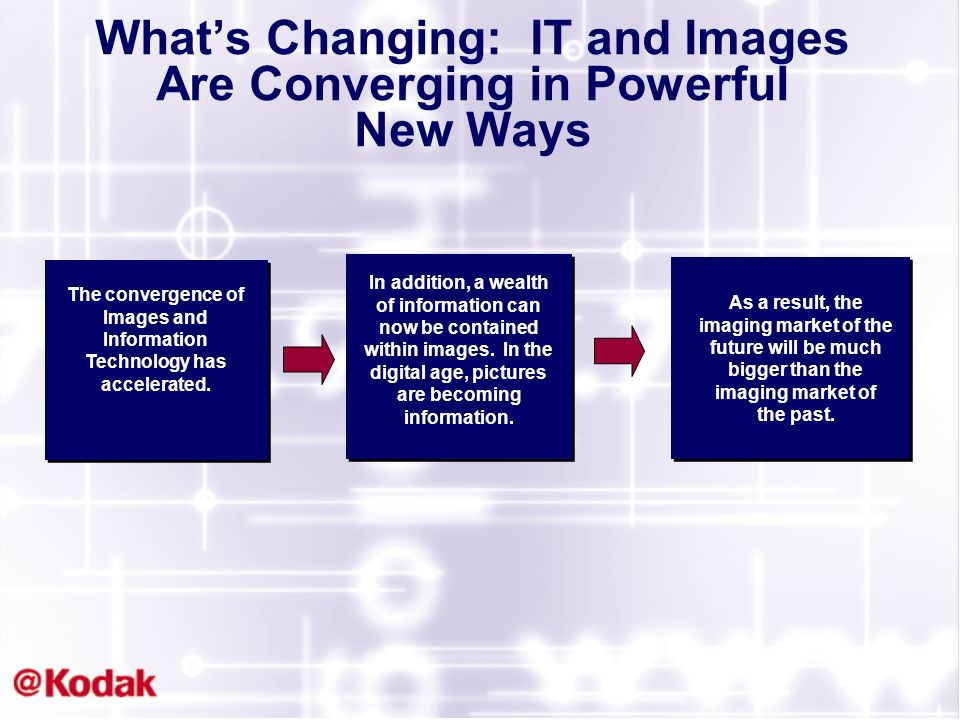 The convergence of Images and Information Technology has accelerated.