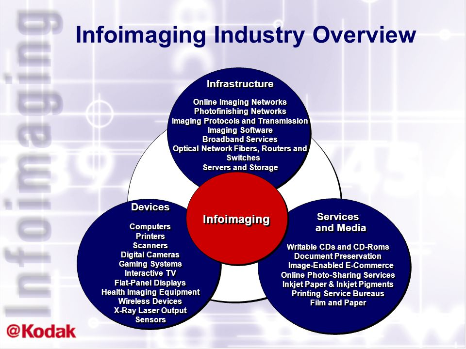 $61.2 Billion Devices Infoimaging is Worth More than $200 Billion $44.1 Billion Infrastructure $130.5 Billion Services/Media Toy Digital Cameras $175,000,000 Mass Market Flatbed Scanners $3,369,000,000 General Use Digital Cameras $3,486,000,000 Ink Jet Printers/ Multifunction $11,700,000,000 Flat Panel Displays $18,410,000,000 CRT Displays $24,020,000,000 Photoprocessing Equipment $2,975,000,000 Consumer Kiosks $905,000,000 Photofinishing Systems & Networks $38,051,000,000 Entertainment Imaging $2,200,000,000 Document Imaging $22,914,000,000 Ink Jet Cartridges/ Ink Narrow $25,700,000,000 Ink Jet Media Narrow $5,300,000,000 All Consumer & Professional Photography $54,617,000,000 Health Imaging $22,000,000,000
