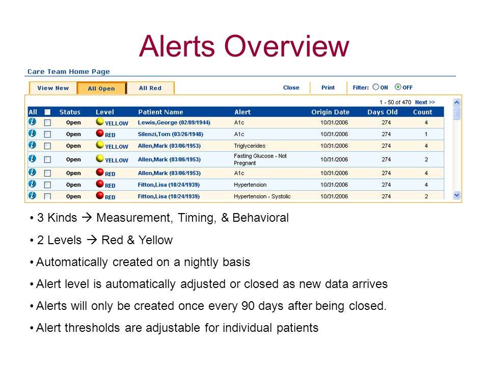 Alerts Overview 3 Kinds Measurement, Timing, & Behavioral 2 Levels Red & Yellow Automatically created on a nightly basis Alert level is automatically