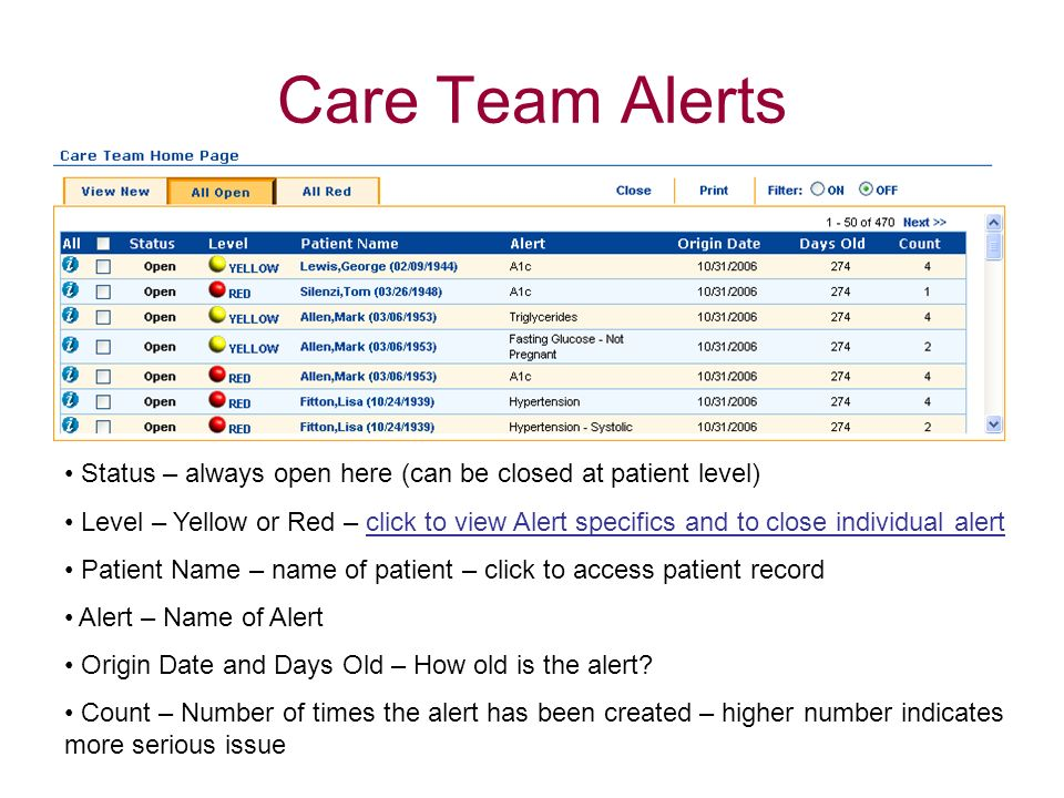 Care Team Alerts Status – always open here (can be closed at patient level) Level – Yellow or Red – click to view Alert specifics and to close individ