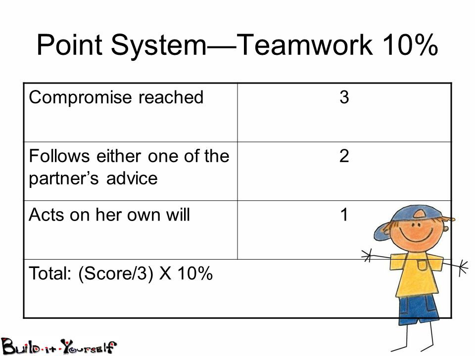 Point SystemTeamwork 10% Compromise reached3 Follows either one of the partners advice 2 Acts on her own will1 Total: (Score/3) X 10%