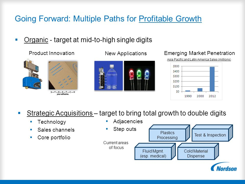 Going Forward: Multiple Paths for Profitable Growth Organic - target at mid-to-high single digits New Applications Emerging Market Penetration Strateg
