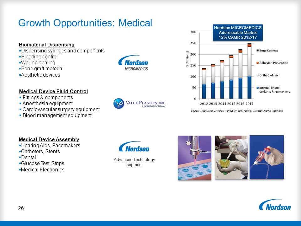 Growth Opportunities: Medical 26 Medical Device Assembly Hearing Aids, Pacemakers Catheters, Stents Dental Glucose Test Strips Medical Electronics Bio