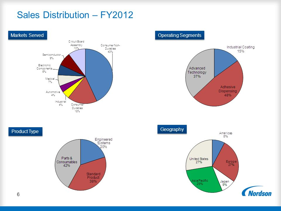 6 Sales Distribution – FY2012 Operating Segments Product Type Geography Markets Served