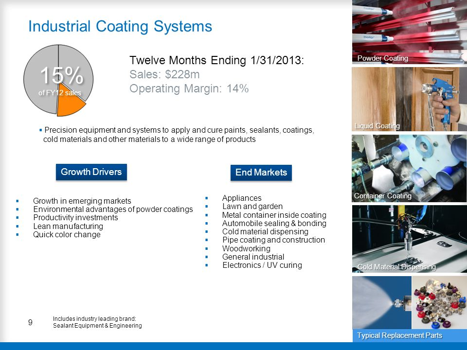 9 Industrial Coating Systems 15% of FY12 sales Twelve Months Ending 1/31/2013: Sales: $228m Operating Margin: 14% Liquid Coating End Markets Growth Dr