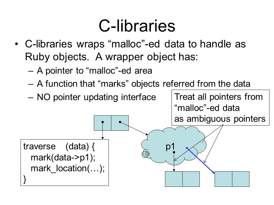 C-libraries C-libraries wraps malloc-ed data to handle as Ruby objects.