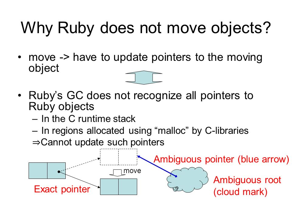 Why Ruby does not move objects.