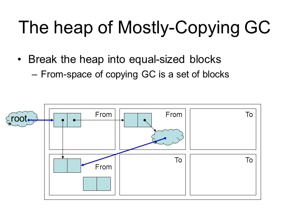 The heap of Mostly-Copying GC Break the heap into equal-sized blocks –From-space of copying GC is a set of blocks root To From