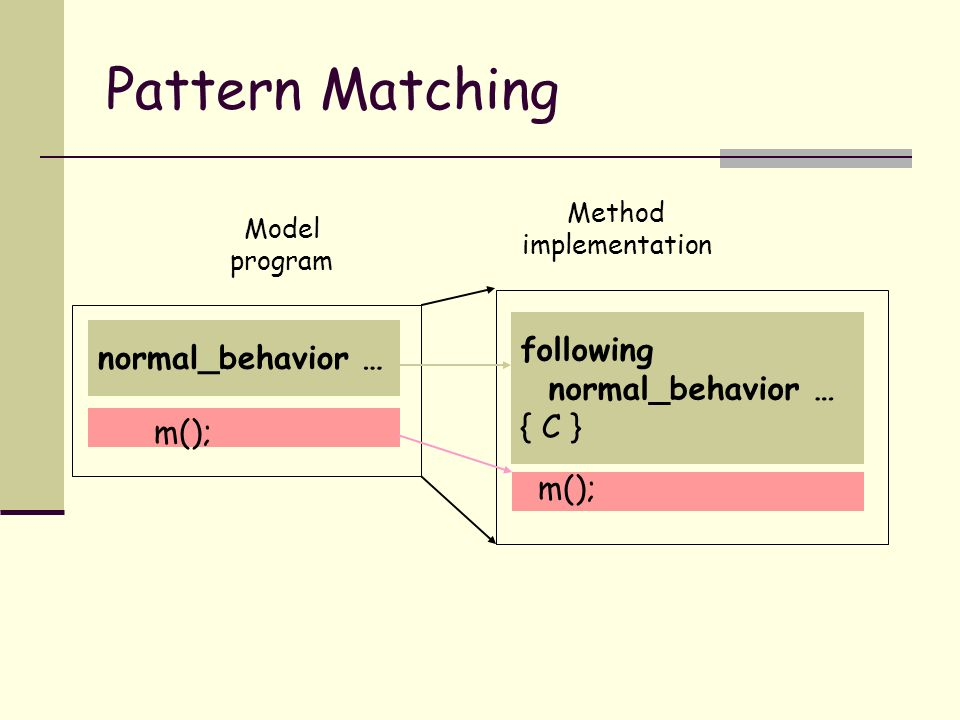 Pattern Matching normal_behavior … following normal_behavior … { C } Model program Method implementation m();