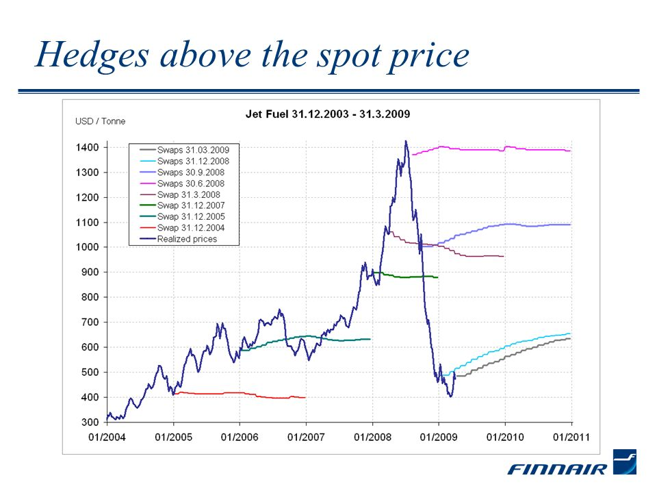 Hedges above the spot price