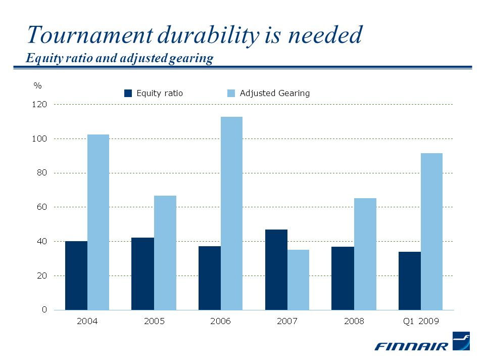 Tournament durability is needed Equity ratio and adjusted gearing Equity ratioAdjusted Gearing %