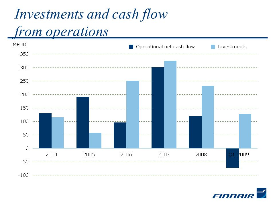 Investments and cash flow from operations Operational net cash flowInvestments MEUR