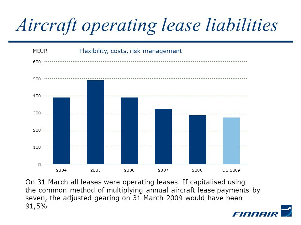 Aircraft operating lease liabilities MEUR Flexibility, costs, risk management On 31 March all leases were operating leases.